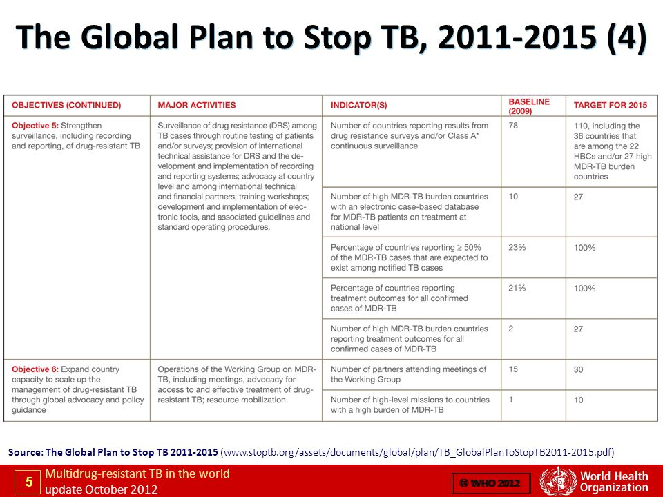 5 Multidrug-resistant TB in the world update October 2012  WHO 2012 The Global Plan to Stop TB, 2011-2015 (4) Source: The Global Plan to Stop TB 2011-2015 (www.stoptb.org/assets/documents/global/plan/TB_GlobalPlanToStopTB2011-2015.pdf)  WHO 2012