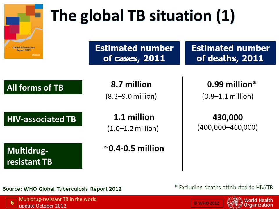 17 Multidrug-resistant TB in the world update October 2012  WHO 2012 MDR-TB notification and enrolment (1) Enrolments on MDR-TB treatment: reported (2009-2011) and projected (2012-2015)