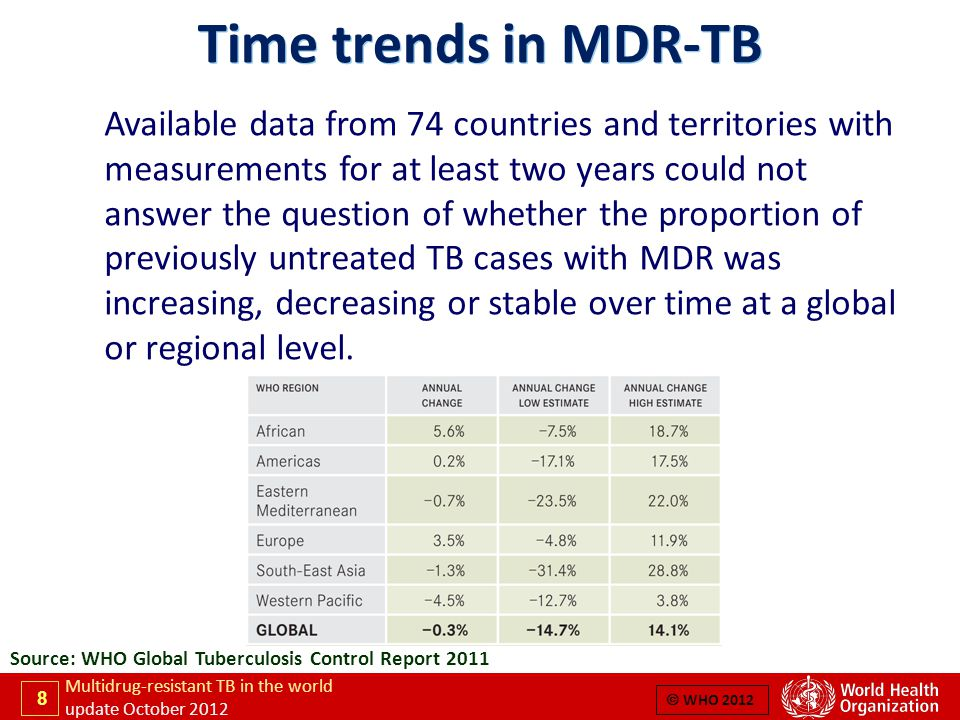 8 Multidrug-resistant TB in the world update October 2012  WHO 2012 Time trends in MDR-TB Available data from 74 countries and territories with measurements for at least two years could not answer the question of whether the proportion of previously untreated TB cases with MDR was increasing, decreasing or stable over time at a global or regional level.