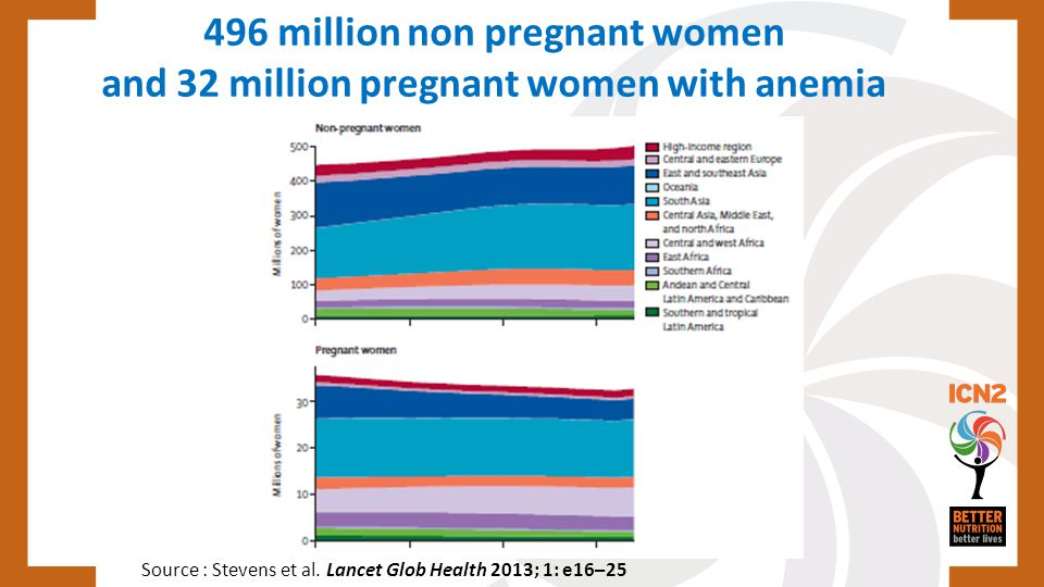 496 million non pregnant women and 32 million pregnant women with anemia Source : Stevens et al. Lancet Glob Health 2013; 1: e16–25