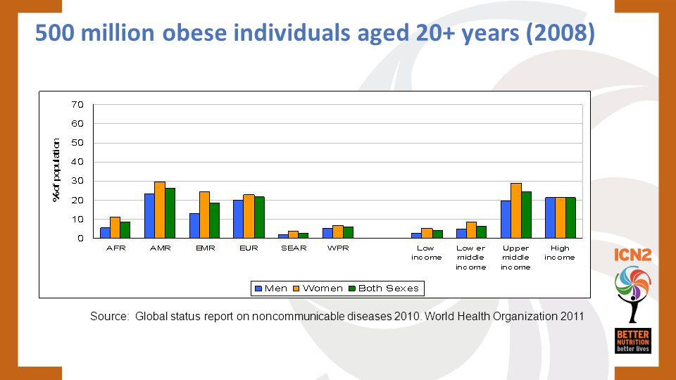 500 million obese individuals aged 20+ years (2008) Source: Global status report on noncommunicable diseases 2010. World Health Organization 2011
