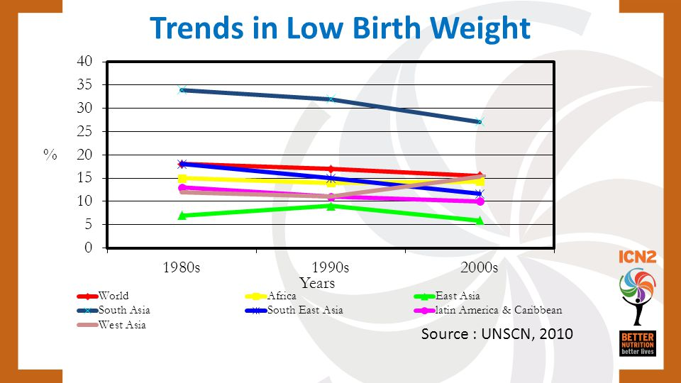 Trends in Low Birth Weight Source : UNSCN, 2010