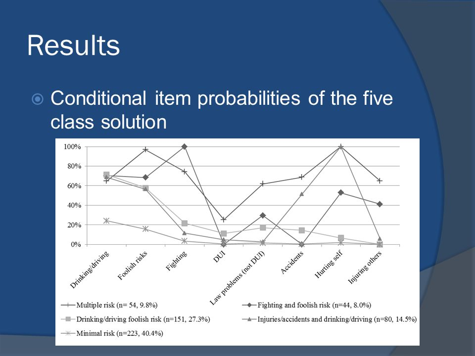 Results  Conditional item probabilities of the five class solution
