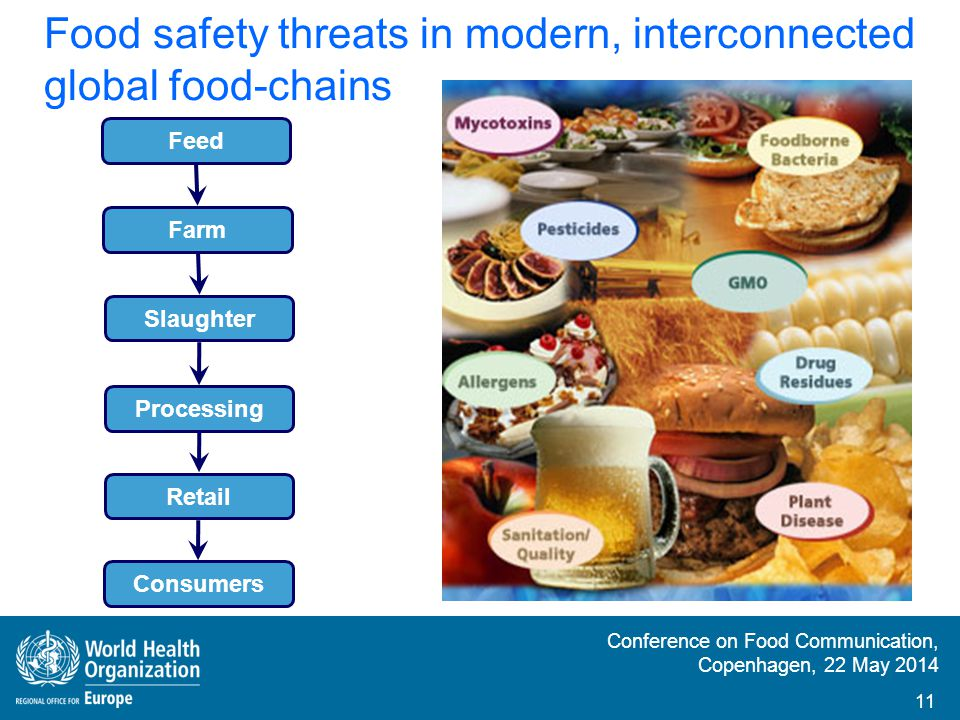 Conference on Food Communication, Copenhagen, 22 May 2014 Risk Communication Interactive exchange of information and opinions concerning risks Risk Management Policy based Risk Assessment Science based Risk analysis framework