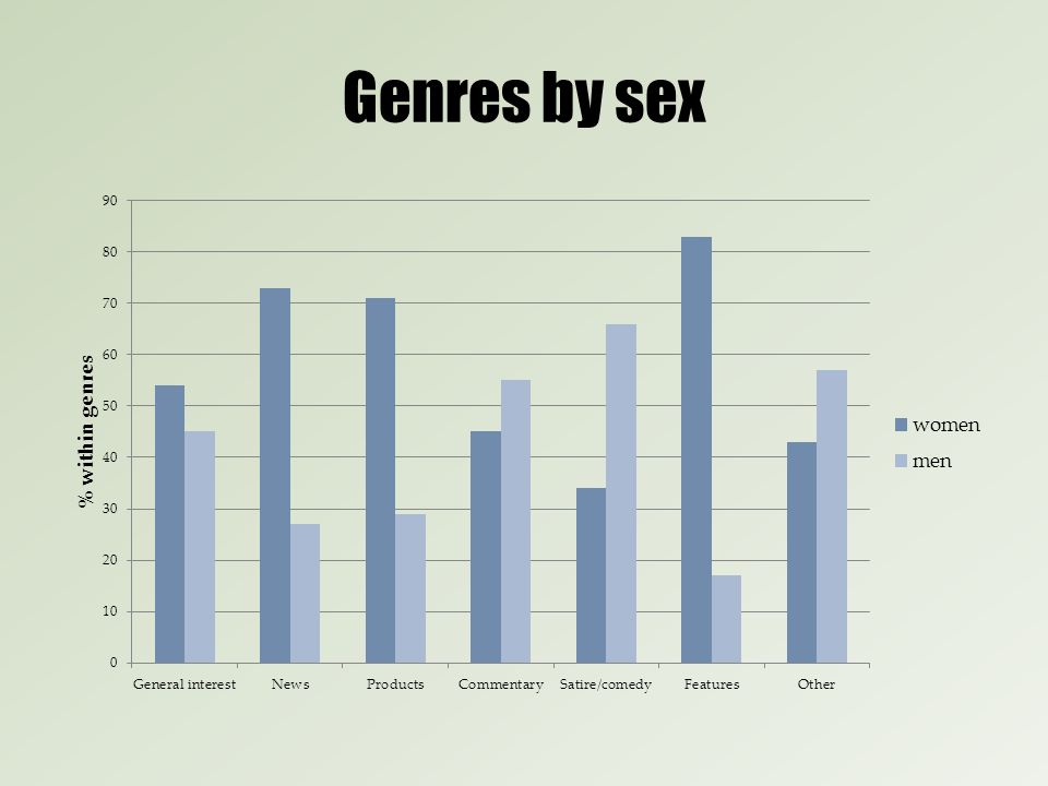 Genres by sex
