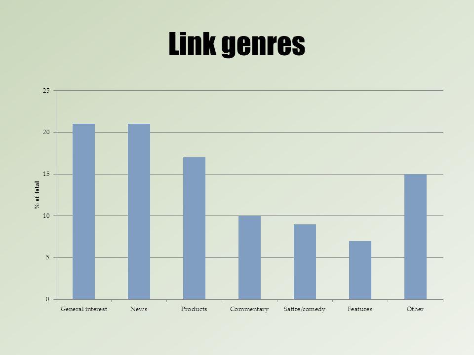 Link genres