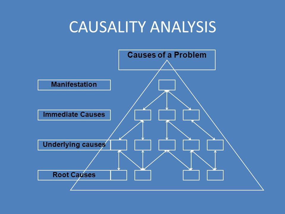 CAUSALITY ANALYSIS Manifestation Immediate Causes Underlying causes Root Causes Causes of a Problem