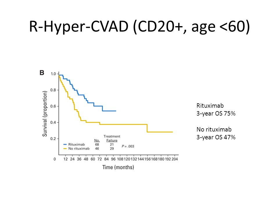 R-Hyper-CVAD (CD20+, age <60) Rituximab 3-year OS 75% No rituximab 3-year OS 47%