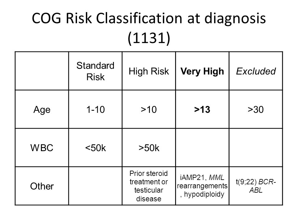 COG Risk Classification at diagnosis (1131) Standard Risk High RiskVery HighExcluded Age1-10>10>13>30 WBC<50k>50k Other Prior steroid treatment or testicular disease iAMP21, MML rearrangements, hypodiploidy t(9;22) BCR- ABL