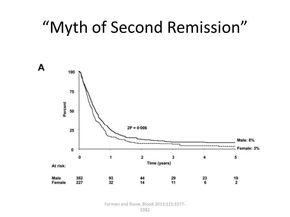 Myth of Second Remission Forman and Rowe, Blood 2013;121:1077- 1082