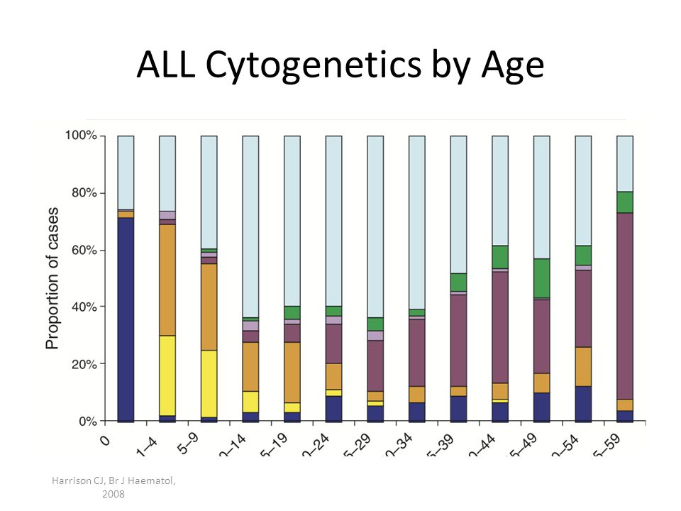 ALL Cytogenetics by Age Harrison CJ, Br J Haematol, 2008