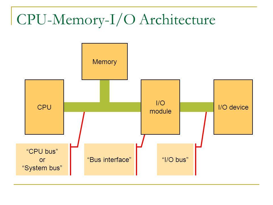 """""""I/O bus"""" """"Bus interface"""" """"CPU bus"""" or """"System bus"""" CPU-Memory-I/O Architecture CPU I/O module Memory I/O device"""