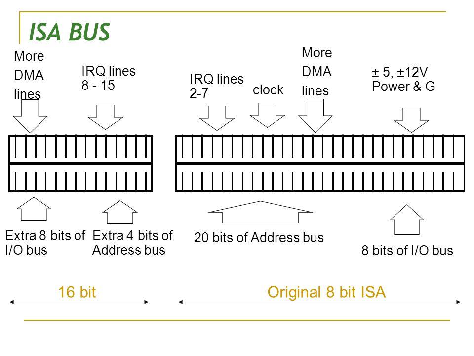 ISA BUS 20 bits of Address bus ± 5, ±12V Power & G IRQ lines 2-7 IRQ lines 8 - 15 Extra 8 bits of I/O bus Extra 4 bits of Address bus More DMA lines c
