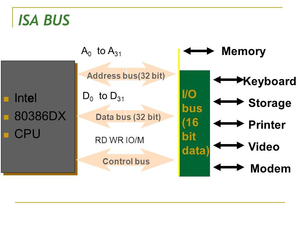 ISA BUS Intel 80386DX CPU Address bus(32 bit) Data bus (32 bit) A 0 to A 31 D 0 to D 31 RD WR IO/M Control bus I/O bus (16 bit data) Storage Printer V