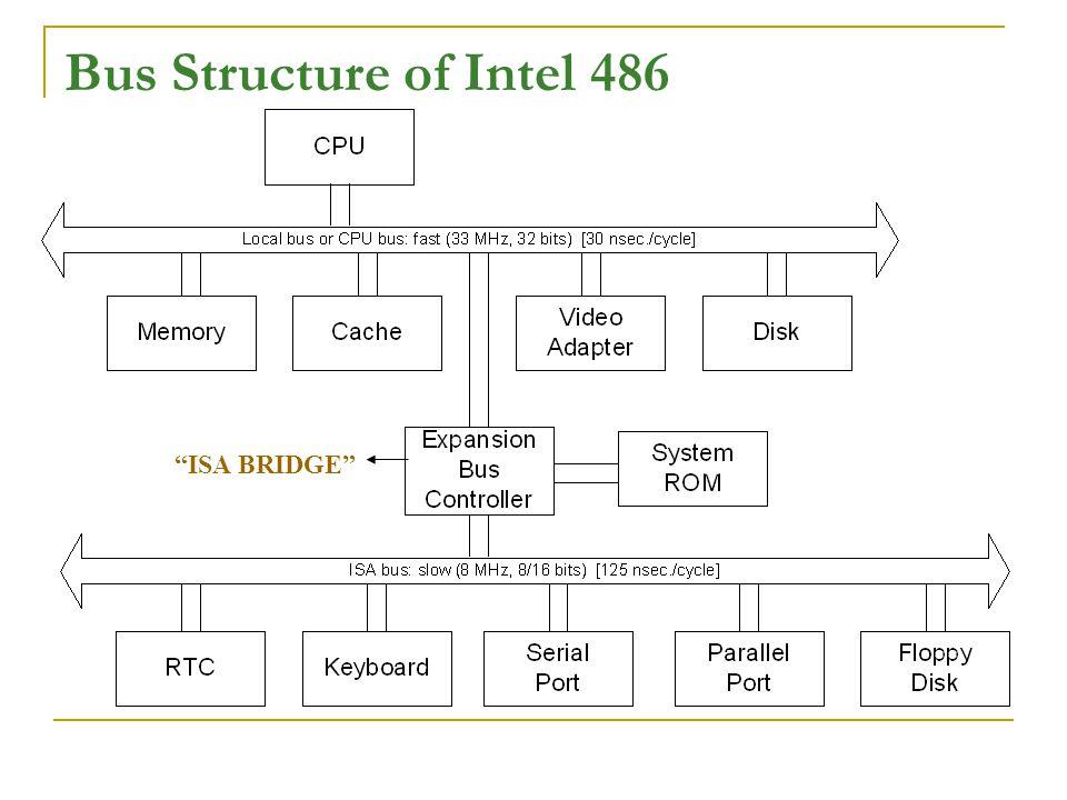 "Bus Structure of Intel 486 ""ISA BRIDGE"""