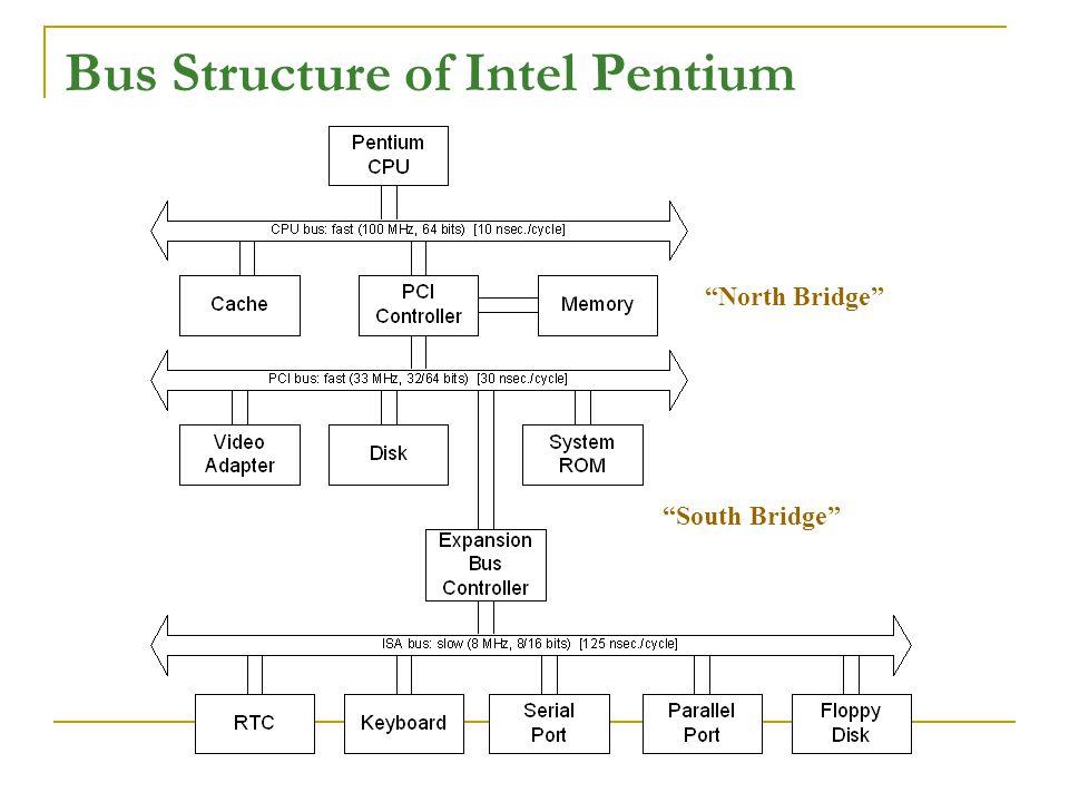 """Bus Structure of Intel Pentium """"North Bridge"""" """"South Bridge"""""""