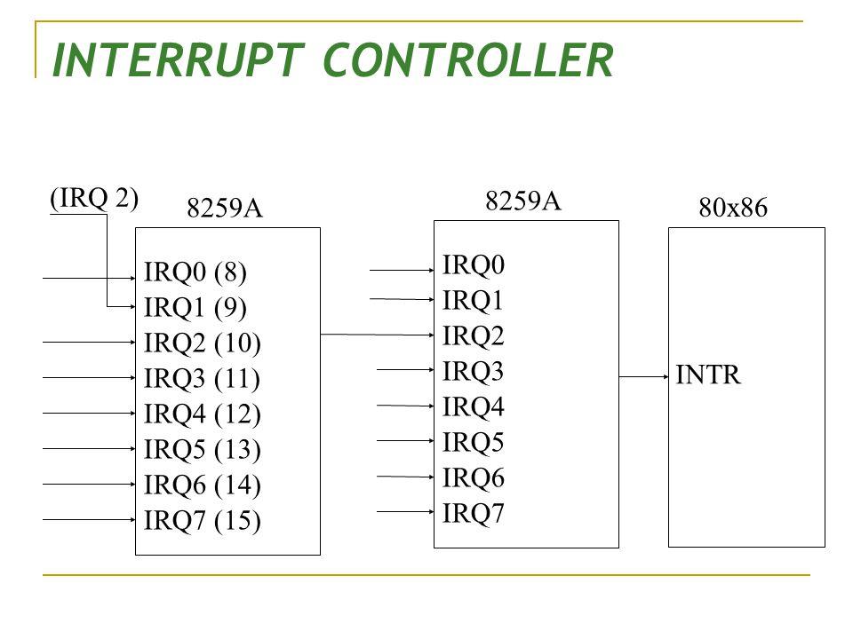 INTERRUPT CONTROLLER 80x86 INTR 8259A IRQ0 IRQ1 IRQ2 IRQ3 IRQ4 IRQ5 IRQ6 IRQ7 8259A IRQ0 (8) IRQ1 (9) IRQ2 (10) IRQ3 (11) IRQ4 (12) IRQ5 (13) IRQ6 (14