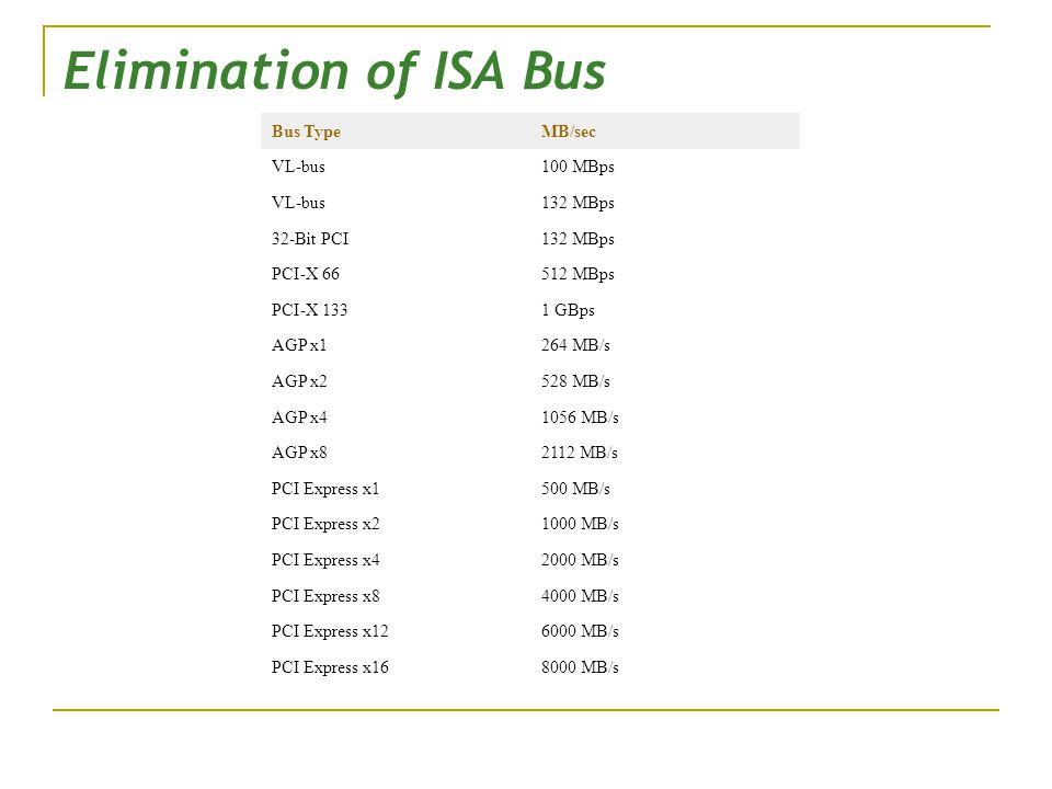 Elimination of ISA Bus Bus TypeMB/sec VL-bus100 MBps VL-bus132 MBps 32-Bit PCI132 MBps PCI-X 66512 MBps PCI-X 1331 GBps AGP x1264 MB/s AGP x2528 MB/s