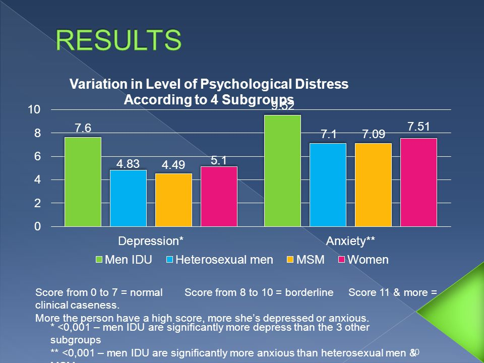 10 * <0,001 – men IDU are significantly more depress than the 3 other subgroups ** <0,001 – men IDU are significantly more anxious than heterosexual men & MSM Score from 0 to 7 = normal Score from 8 to 10 = borderline Score 11 & more = clinical caseness.