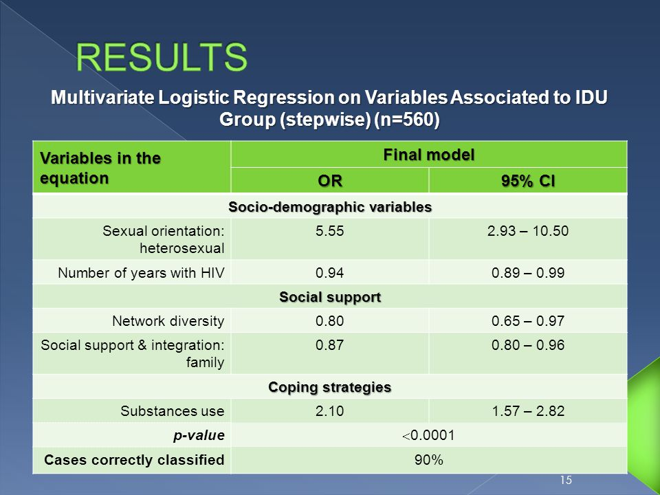 Variables in the equation Final model OR 95% CI Socio-demographic variables Sexual orientation: heterosexual 5.552.93 – 10.50 Number of years with HIV0.940.89 – 0.99 Social support Network diversity0.800.65 – 0.97 Social support & integration: family 0.870.80 – 0.96 Coping strategies Substances use2.101.57 – 2.82 p-value  0.0001 Cases correctly classified90% 15 Multivariate Logistic Regression on Variables Associated to IDU Group (stepwise) (n=560)