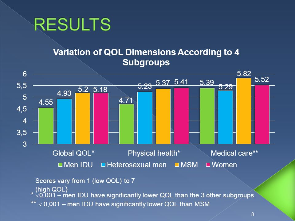 8 Scores vary from 1 (low QOL) to 7 (high QOL ) *  0,001 – men IDU have significantly lower QOL than the 3 other subgroups **  0,001 – men IDU have significantly lower QOL than MSM