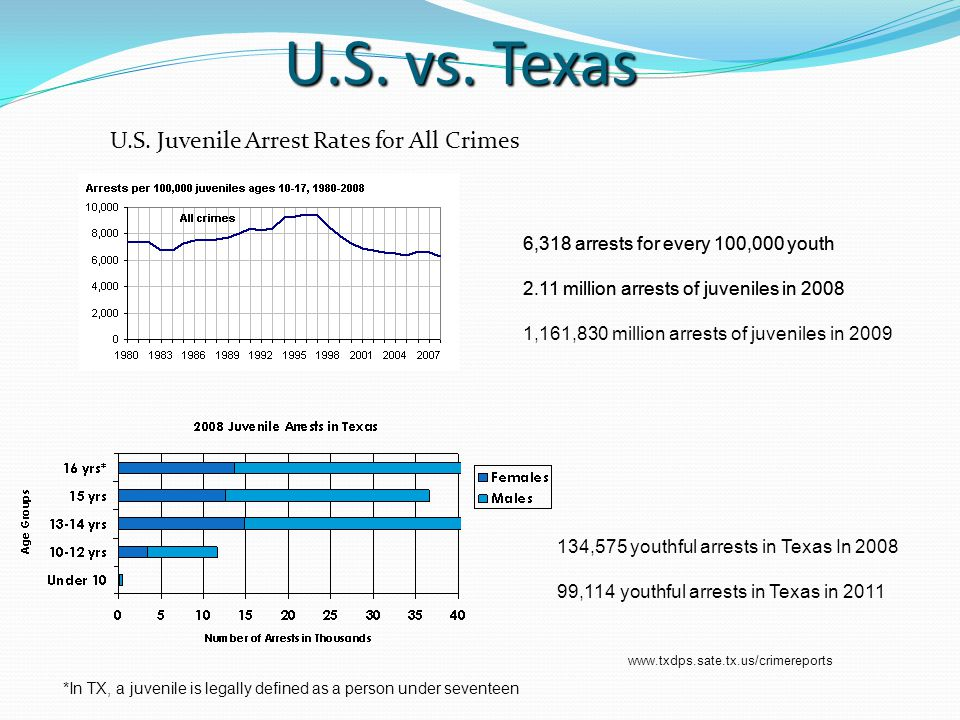 U.S. vs. Texas U.S.