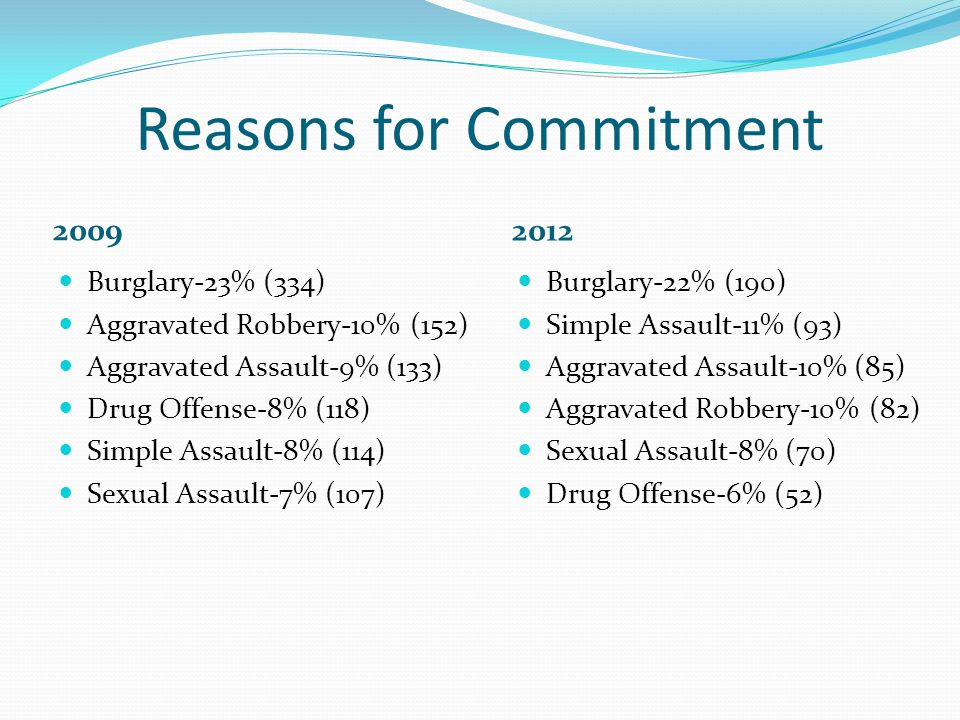 Reasons for Commitment 2009 2012 Burglary-23% (334) Aggravated Robbery-10% (152) Aggravated Assault-9% (133) Drug Offense-8% (118) Simple Assault-8% (114) Sexual Assault-7% (107) Burglary-22% (190) Simple Assault-11% (93) Aggravated Assault-10% (85) Aggravated Robbery-10% (82) Sexual Assault-8% (70) Drug Offense-6% (52)