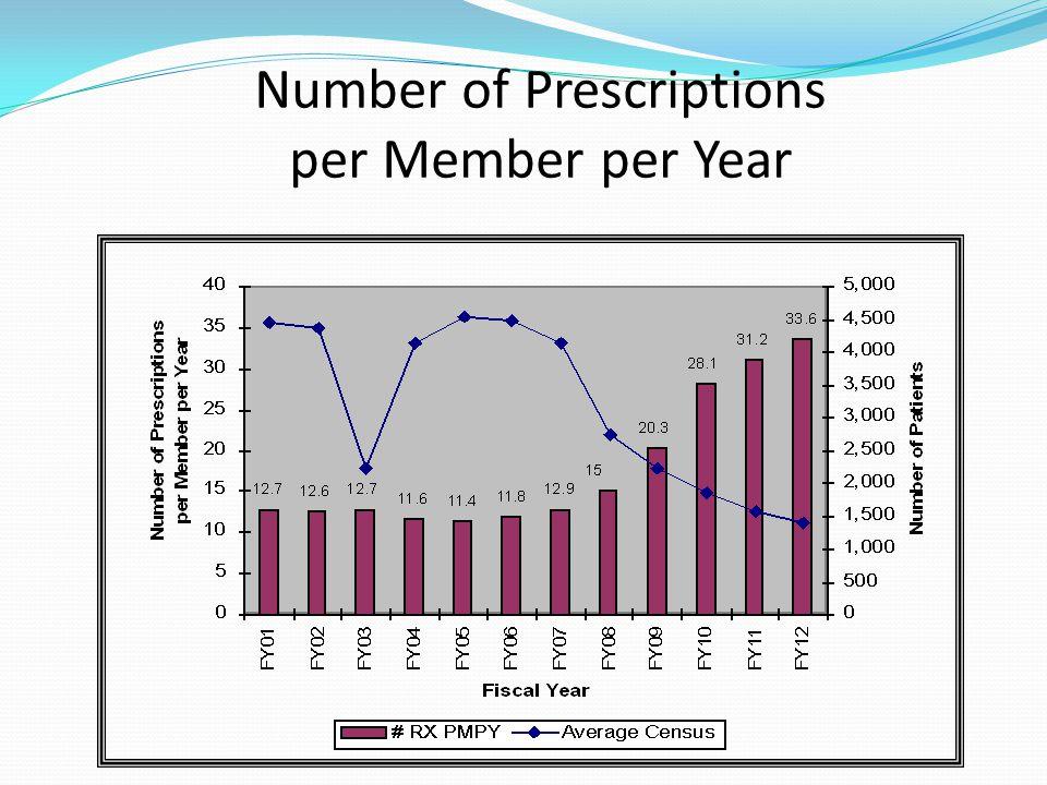 Number of Prescriptions per Member per Year