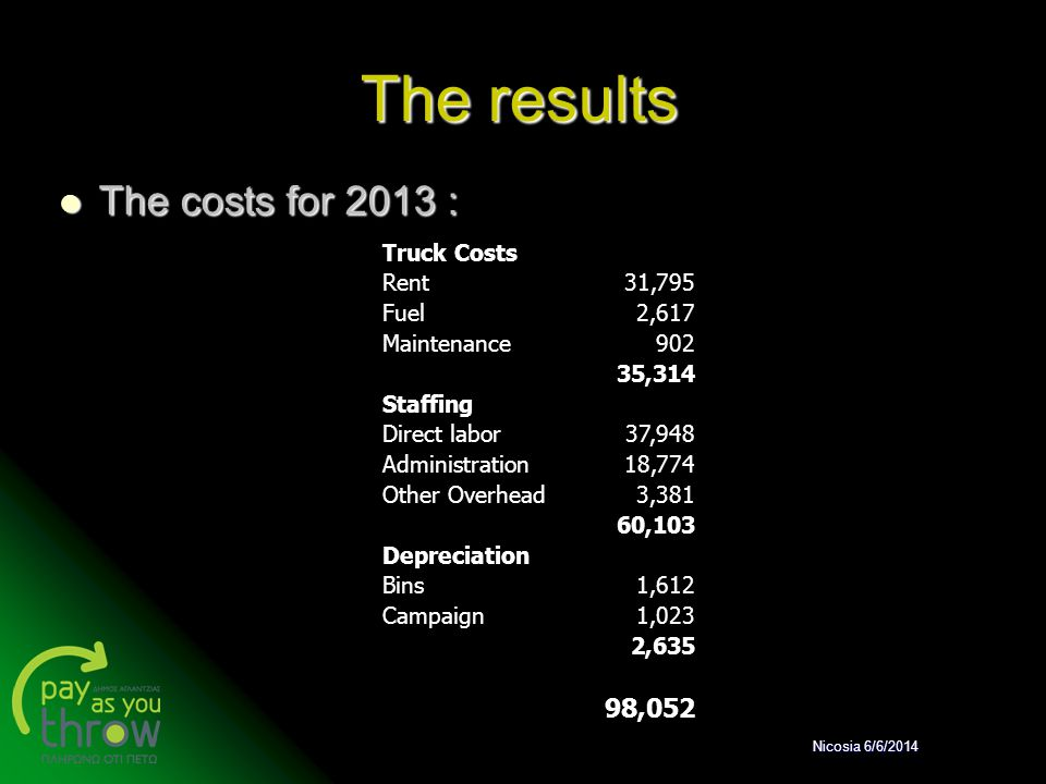 The results The costs for 2013 : The costs for 2013 : Truck Costs Rent31,795 Fuel2,617 Maintenance902 35,314 Staffing Direct labor37,948 Administratio