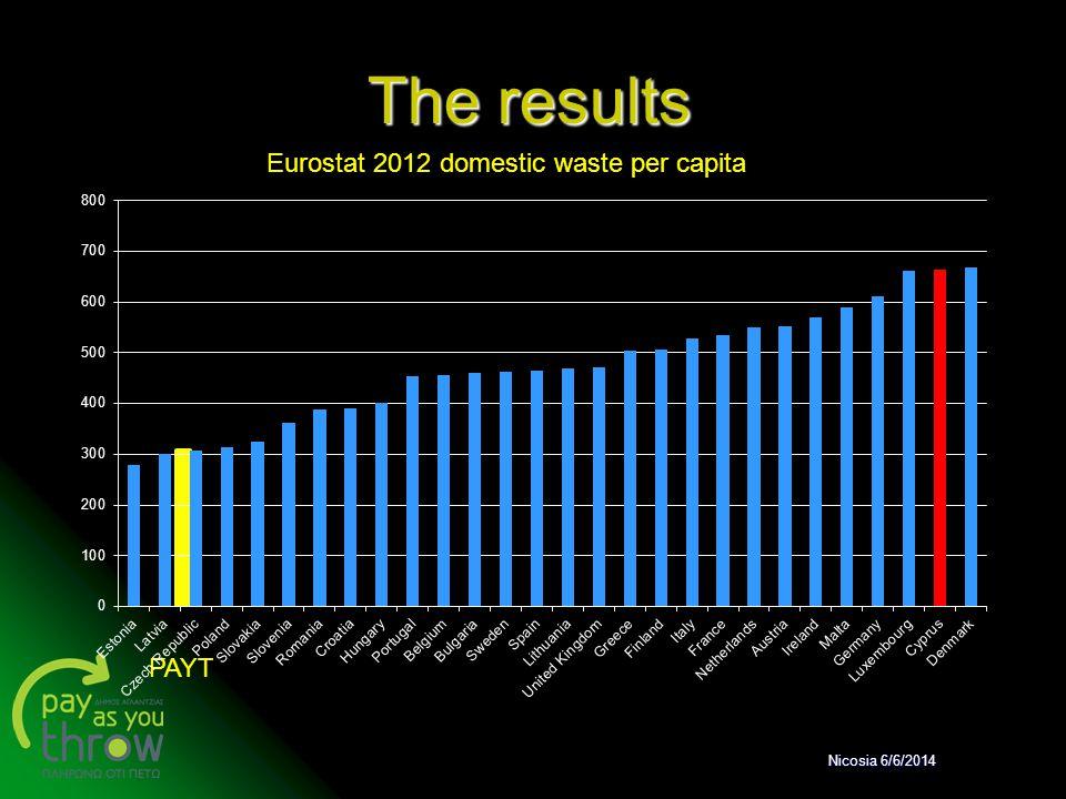 The results PAYT Eurostat 2012 domestic waste per capita Nicosia 6/6/2014