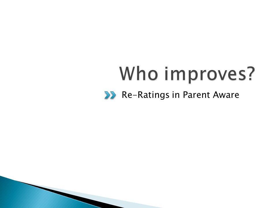 Re-Ratings in Parent Aware