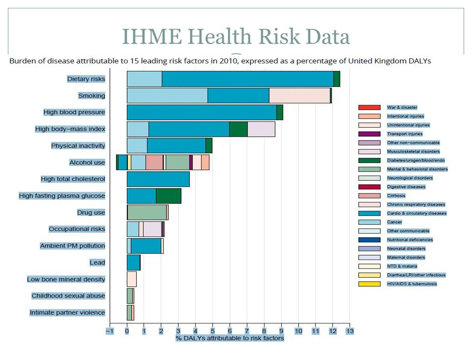 IHME Health Risk Data