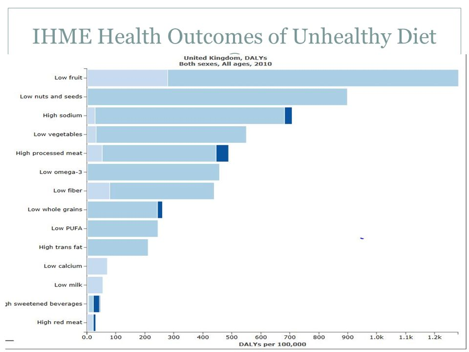 IHME Health Outcomes of Unhealthy Diet