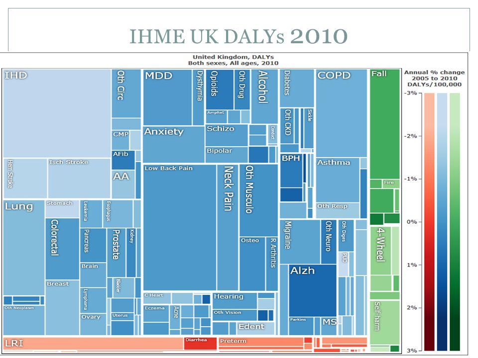 IHME Health Risk Data