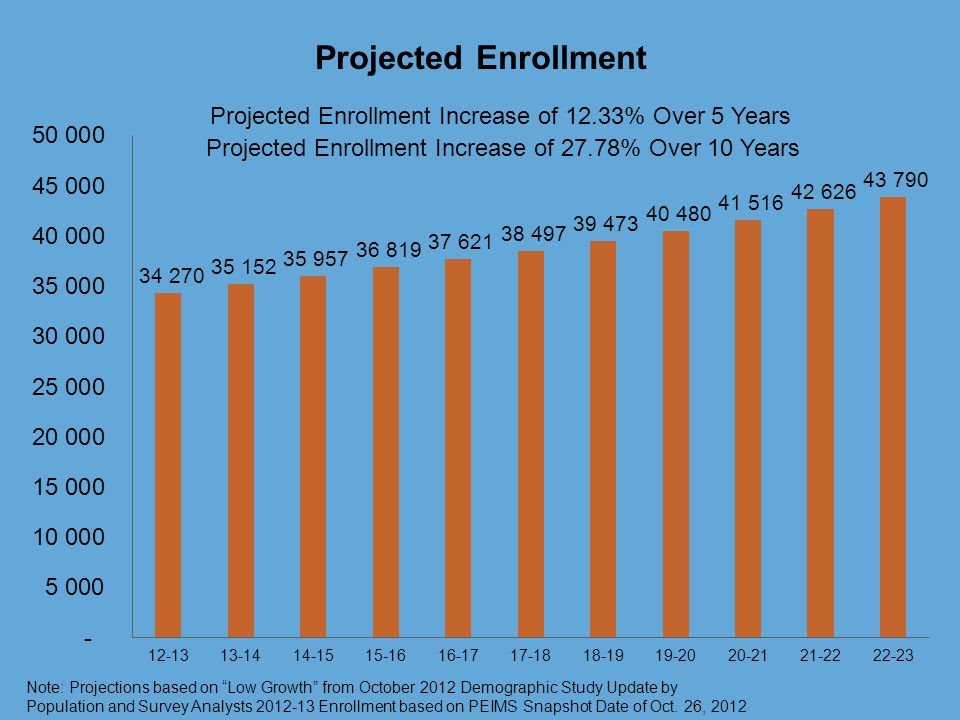 Projected Enrollment Note: Projections based on Low Growth from October 2012 Demographic Study Update by Population and Survey Analysts 2012-13 Enrollment based on PEIMS Snapshot Date of Oct.