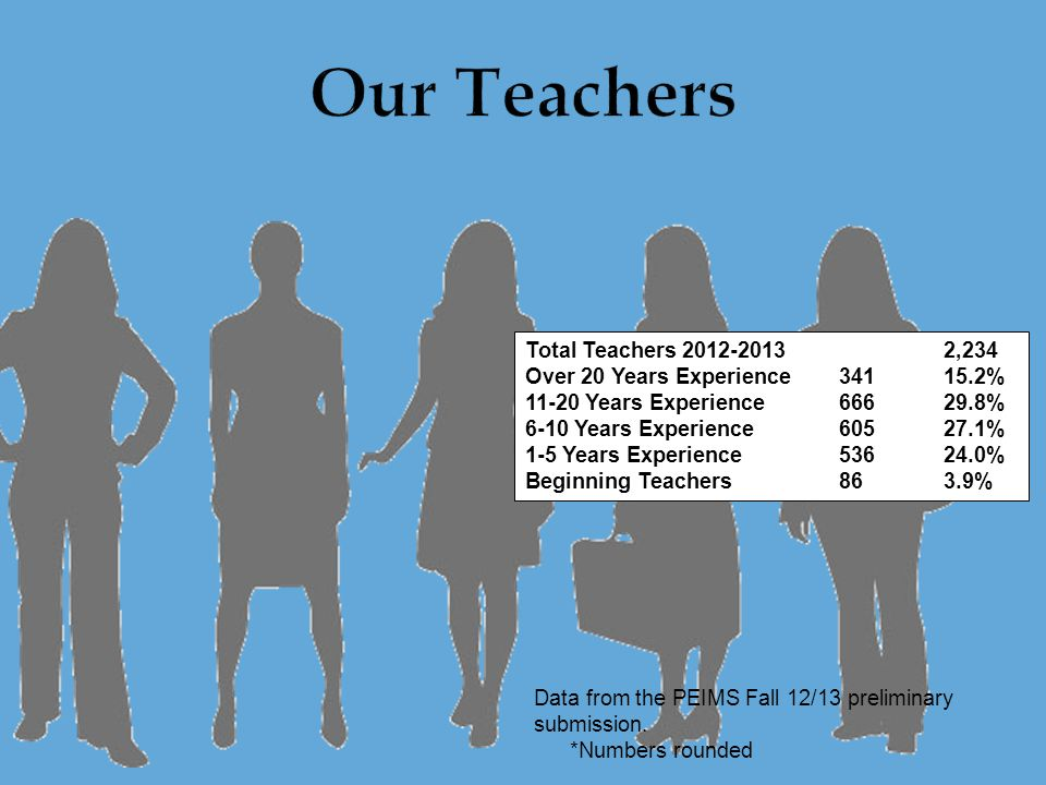 Total Teachers 2012-2013 2,234 Over 20 Years Experience341 15.2% 11-20 Years Experience666 29.8% 6-10 Years Experience605 27.1% 1-5 Years Experience536 24.0% Beginning Teachers863.9% Data from the PEIMS Fall 12/13 preliminary submission.
