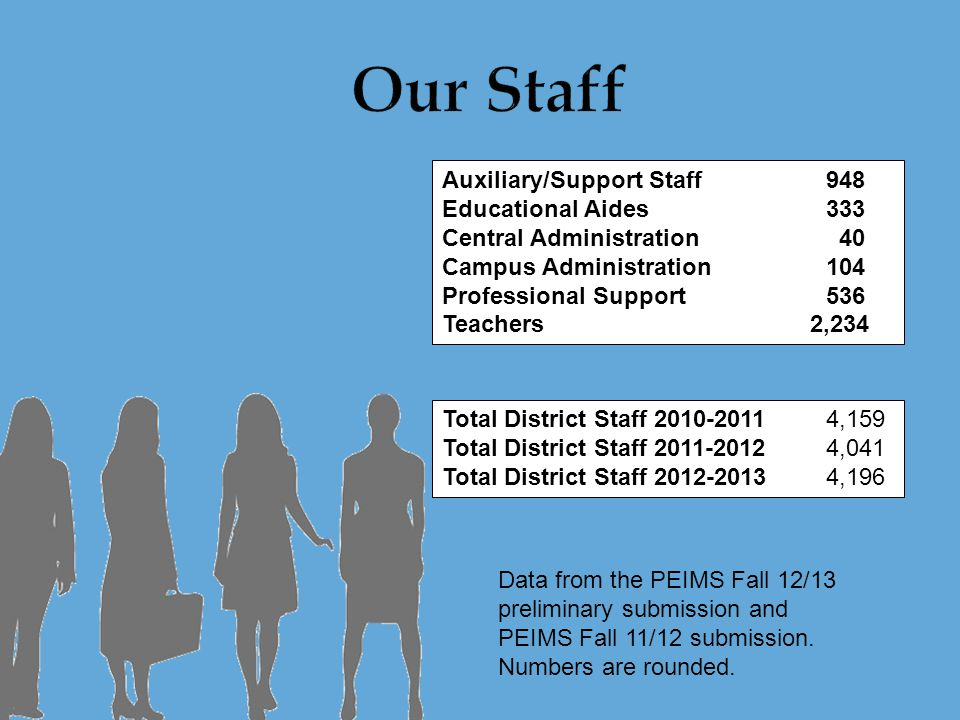 Auxiliary/Support Staff948 Educational Aides333 Central Administration 40 Campus Administration 104 Professional Support536 Teachers 2,234 Total District Staff 2010-2011 4,159 Total District Staff 2011-2012 4,041 Total District Staff 2012-2013 4,196 Data from the PEIMS Fall 12/13 preliminary submission and PEIMS Fall 11/12 submission.