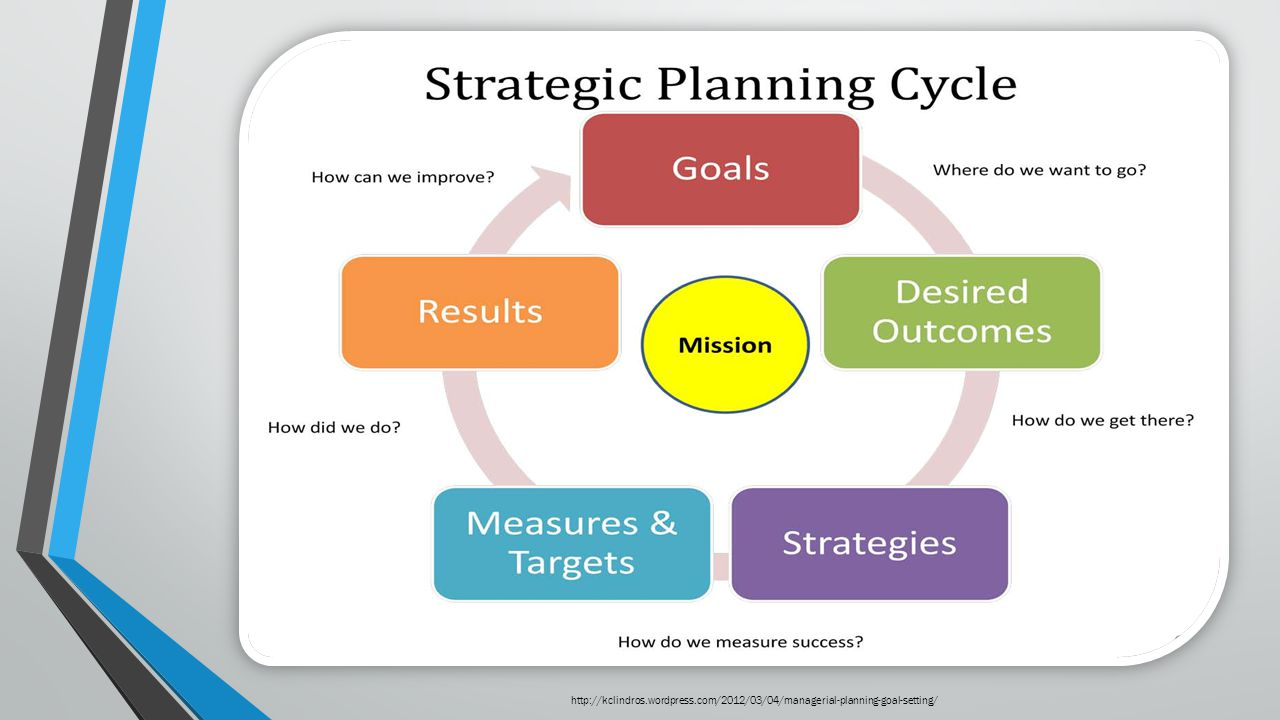 http://kclindros.wordpress.com/2012/03/04/managerial-planning-goal-setting/