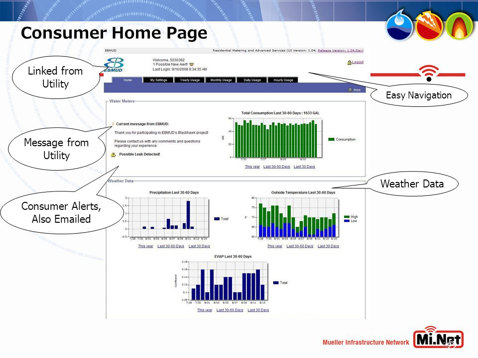 22 Consumer Home Page 22 Linked from Utility Consumer Alerts, Also Emailed Weather Data Message from Utility Easy Navigation