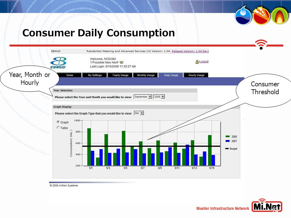 24 Consumer Daily Consumption Consumer Threshold Year, Month or Hourly