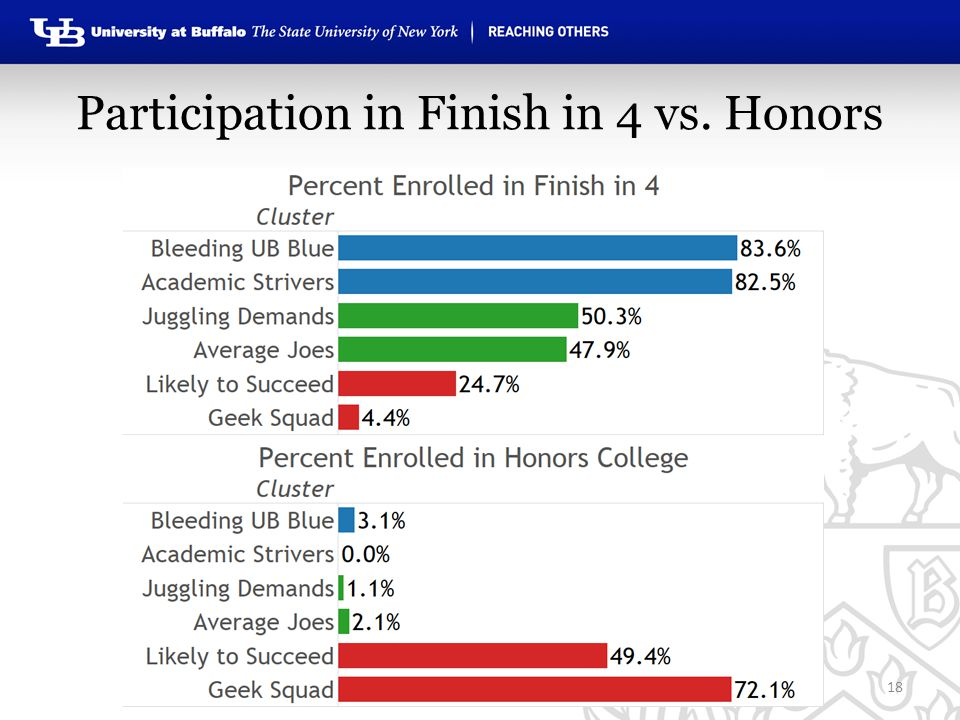 Participation in Finish in 4 vs. Honors 18