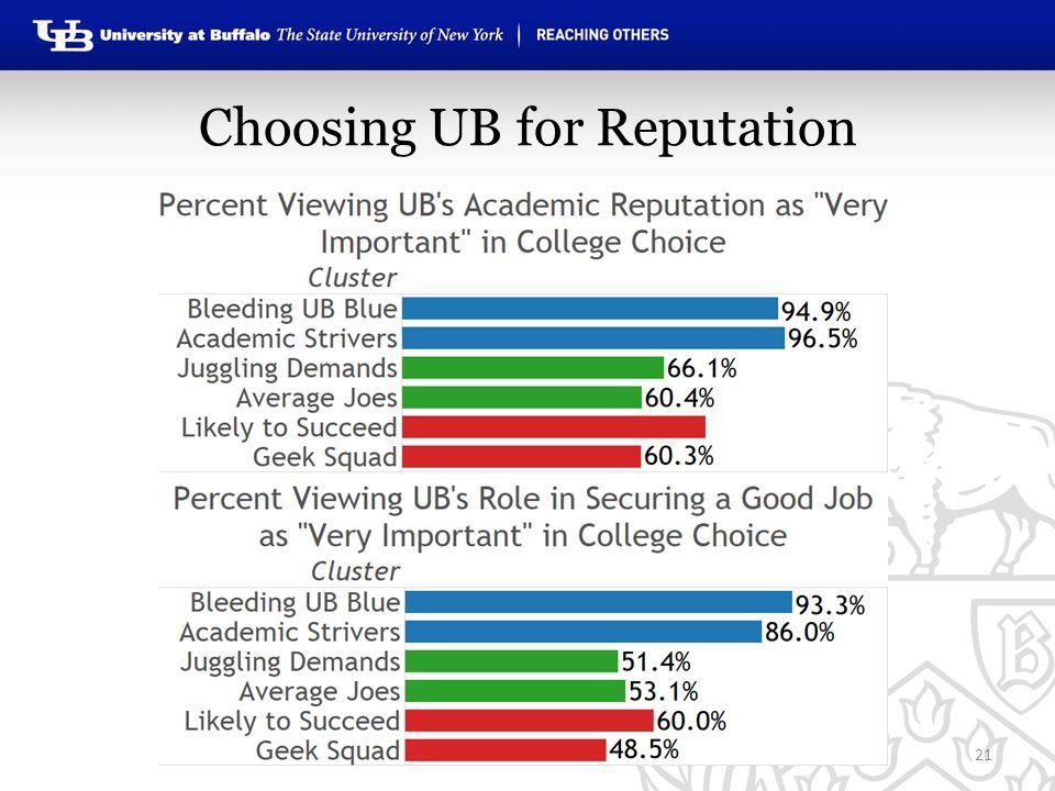 Choosing UB for Reputation 21