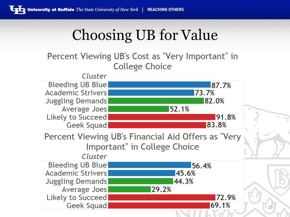 Choosing UB for Value 23