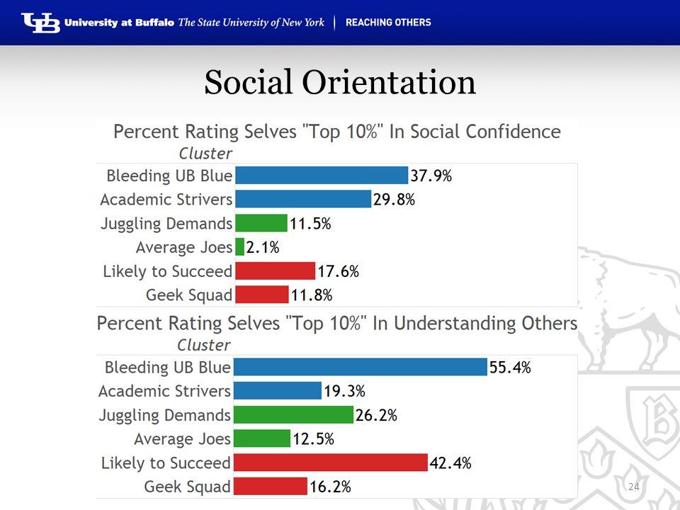 Social Orientation 24