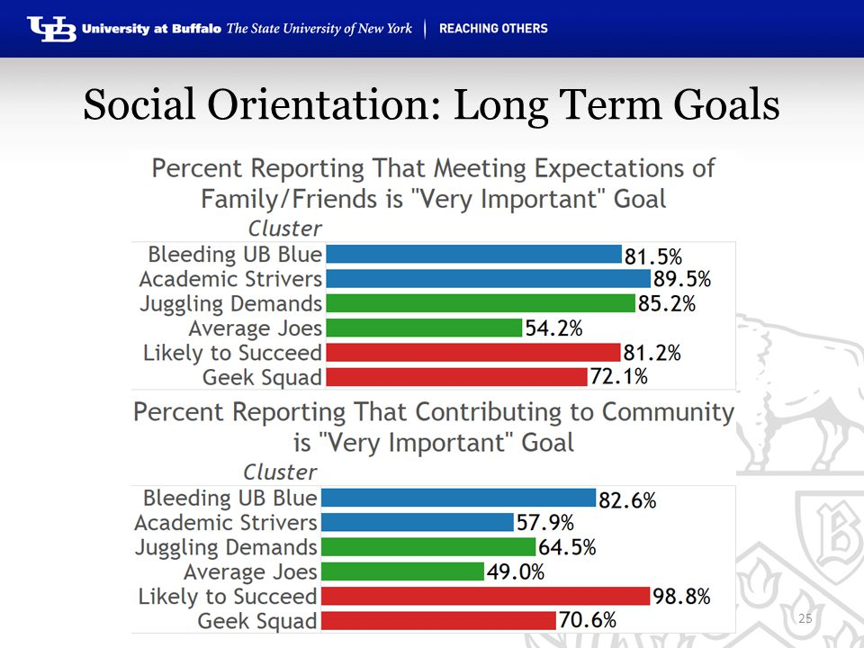 Social Orientation: Long Term Goals 25