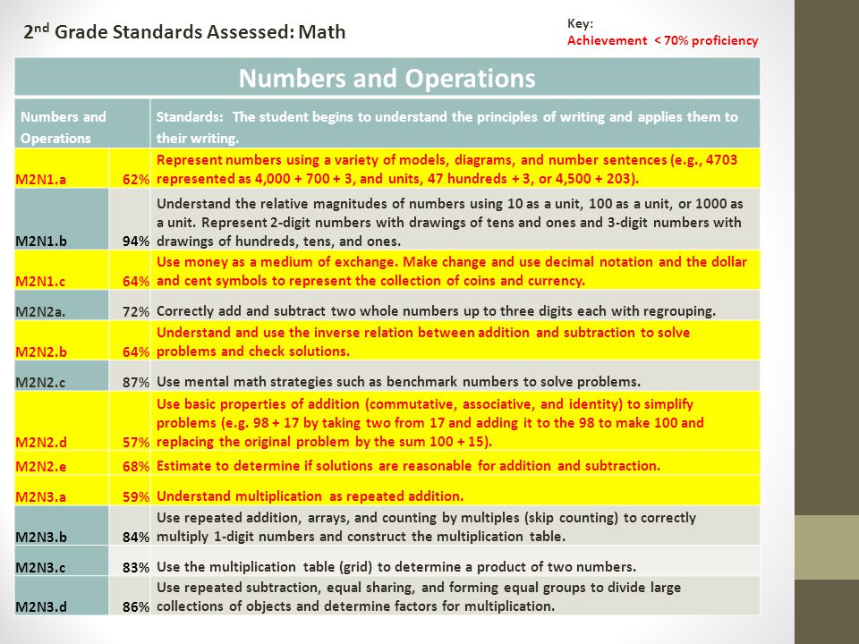 2 nd Grade Standards Assessed: Math Key: Achievement < 70% proficiency Numbers and Operations Standards: The student begins to understand the principles of writing and applies them to their writing.
