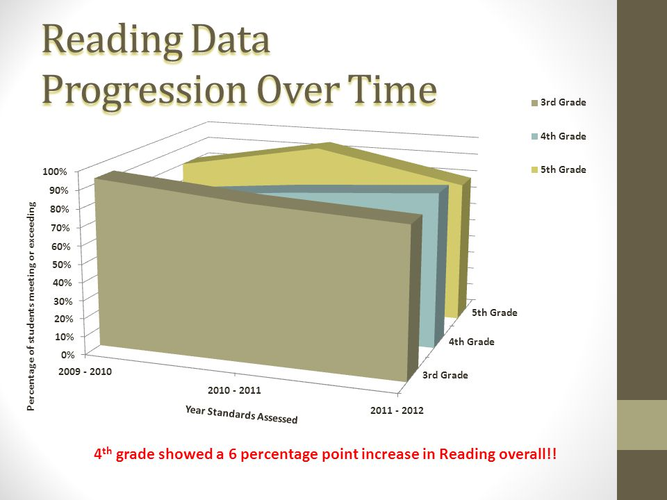 Reading Data Progression Over Time 4 th grade showed a 6 percentage point increase in Reading overall!! Percentage of students meeting or exceeding Ye