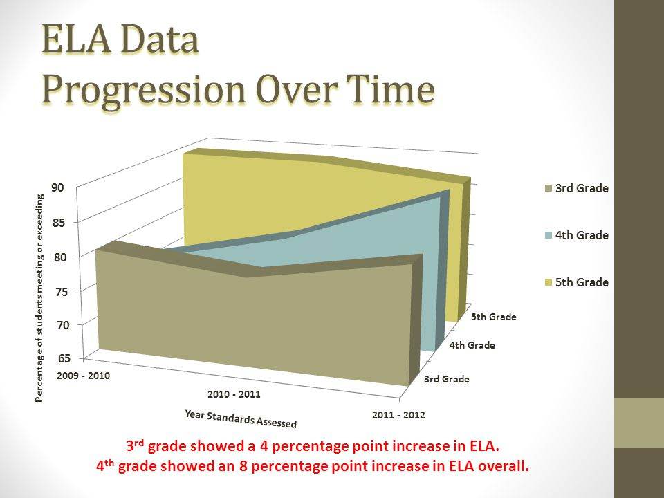 ELA Data Progression Over Time 3 rd grade showed a 4 percentage point increase in ELA. 4 th grade showed an 8 percentage point increase in ELA overall