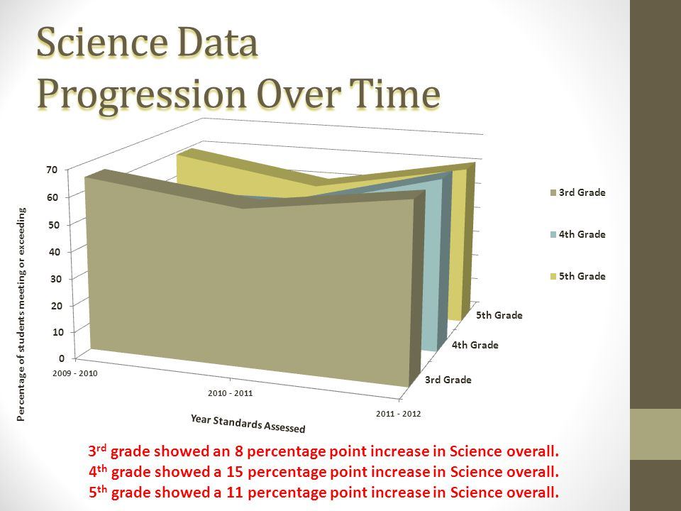 Science Data Progression Over Time 3 rd grade showed an 8 percentage point increase in Science overall.