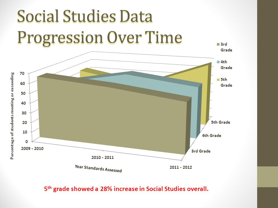 Social Studies Data Progression Over Time 5 th grade showed a 28% increase in Social Studies overall.